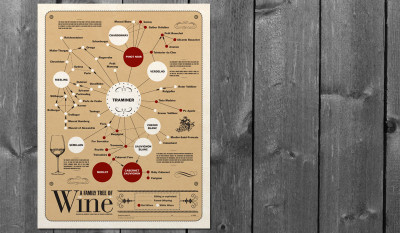 Family Tree of Wines Poster Portfolio Image by Studio 23 | Lee Willett, Creative Director | Web Design and Development | Westchester, New York